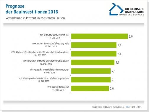 Zuwanderung als konjunkturmotor deutsche baufirmen haben for Wohncontainer vorarlberg